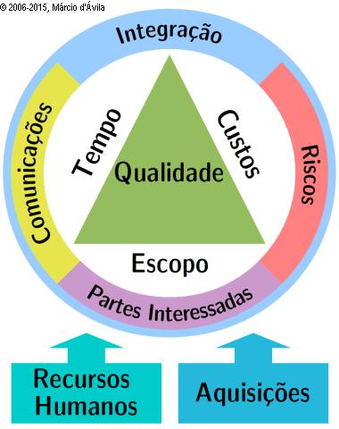 Pmbok Em Portugues Pdf