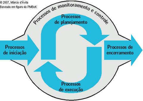 Grupos de processos PMBoK